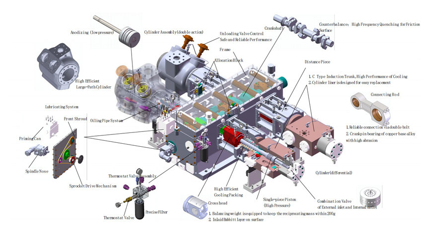 Modular CNG Filling Station